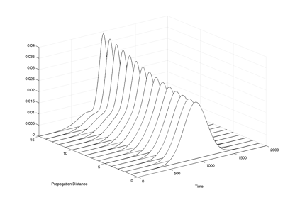 Pulse Propagation Modeling in Dispersion Managed Optical Fibers